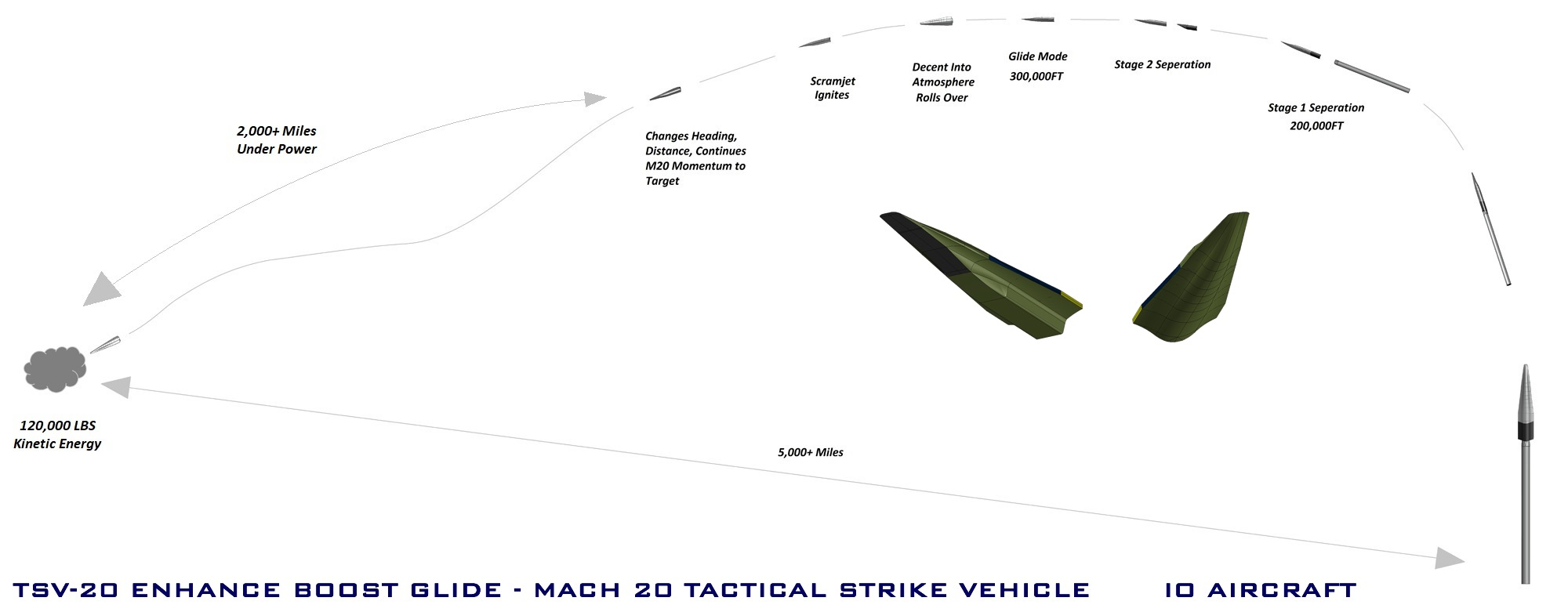 IO Aircraft - TSV-20 Hypersonic Missile